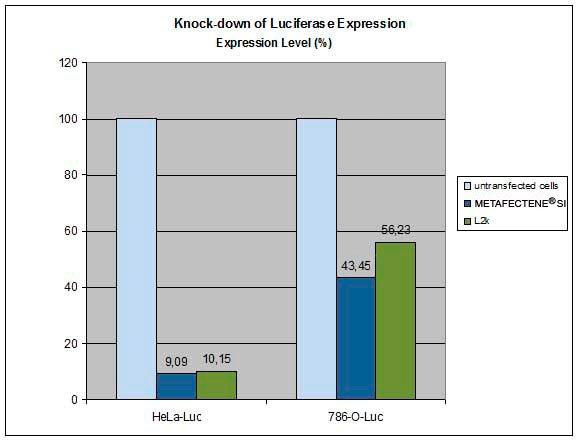 Vergleich von METAFECTENE® SI⁺ mit L2k bei der Transfektion von siRNA