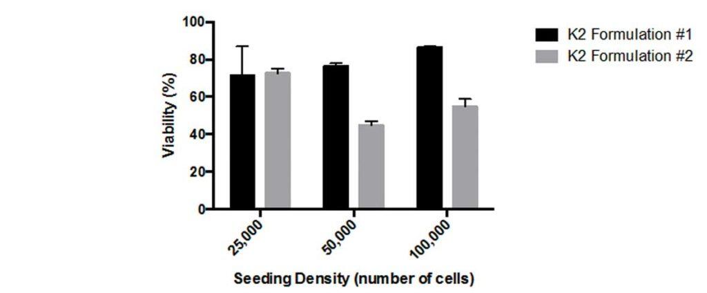A7 retinale Astrozyten transfiziert mit dem K2® Transfection System - Viabilität